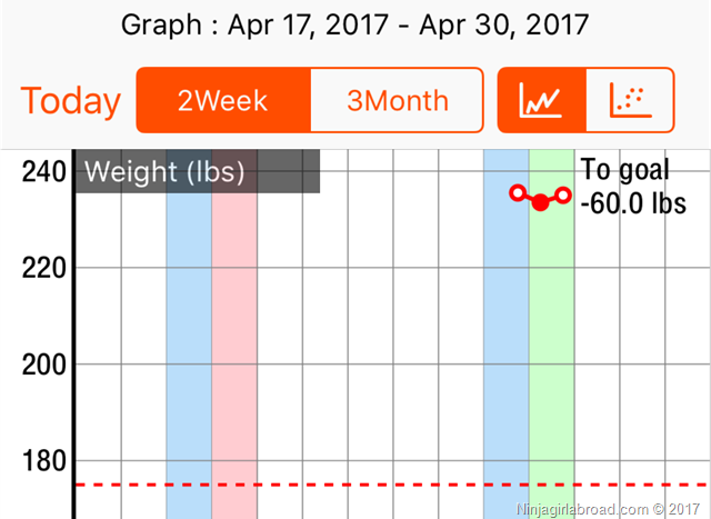 diet journal week 1 on helping my husband to get in shape from